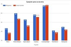 Сравнение цен на квартиры в городах Сибири